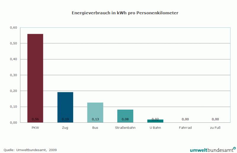 Energieverbrauch in kWh pro Personenkilometer