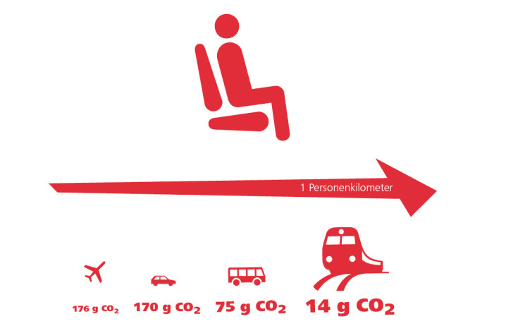 OEBB Bilanz 2014 CO2-Emissionen pro Personenkilometer